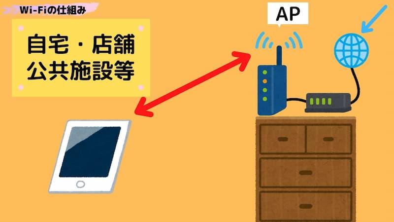 Wi-Fiの仕組みの図解